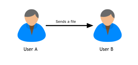 User A wants to send file to User B