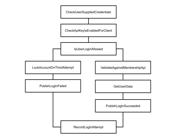 Branching pipeline for logging in a user