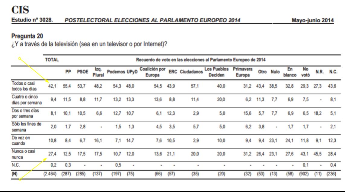 Españoles que se informan de política a través de la TV