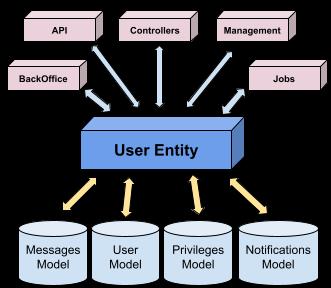 Entity Figure 1