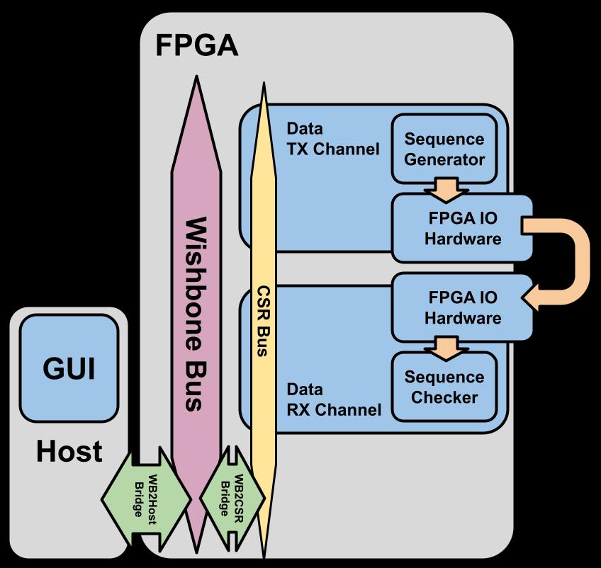 LiteX iBERT Diagram