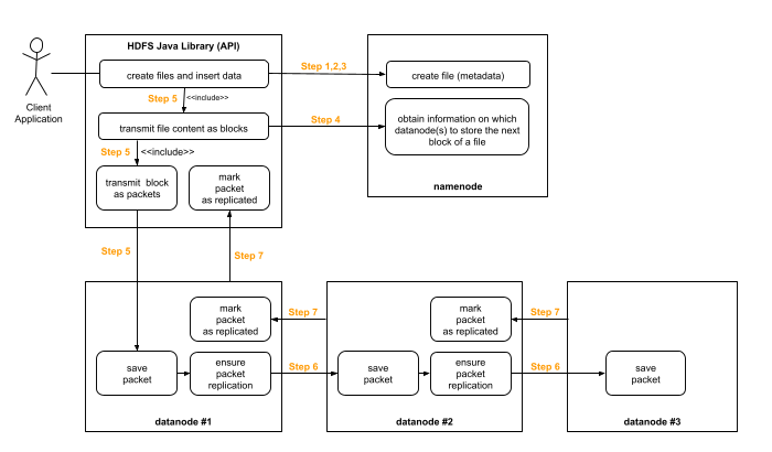 The communication flow when saving a file to HDFS