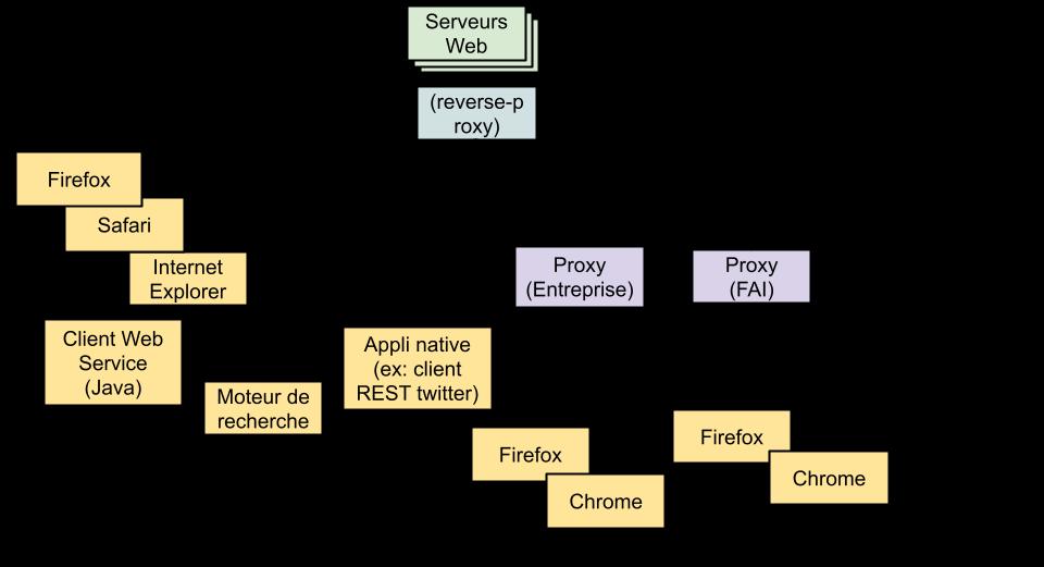 Diagramme réseau HTTP