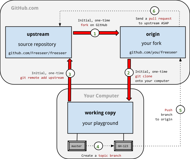 Contributor's workflow diagram