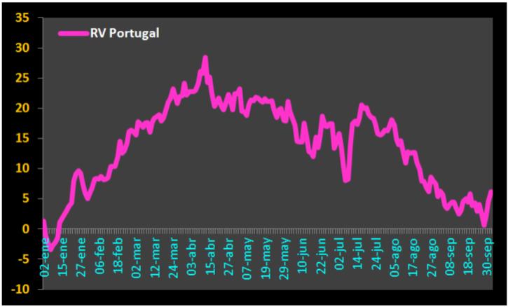 Tendenciadefondo.com-fondos-RV-portugal-20151002