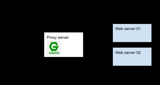 Reverse Proxy를 위한 테스트 환경