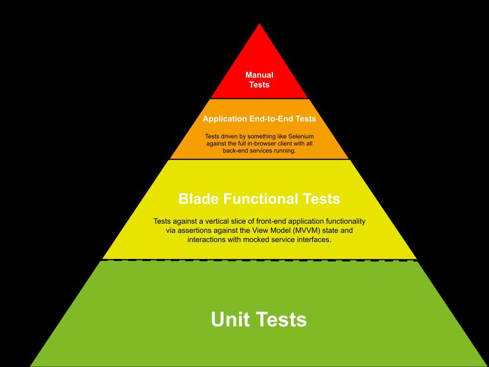 BRJS App Testing Triangle