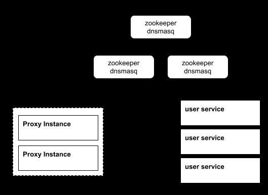 key/value 기반의 proxy 환경