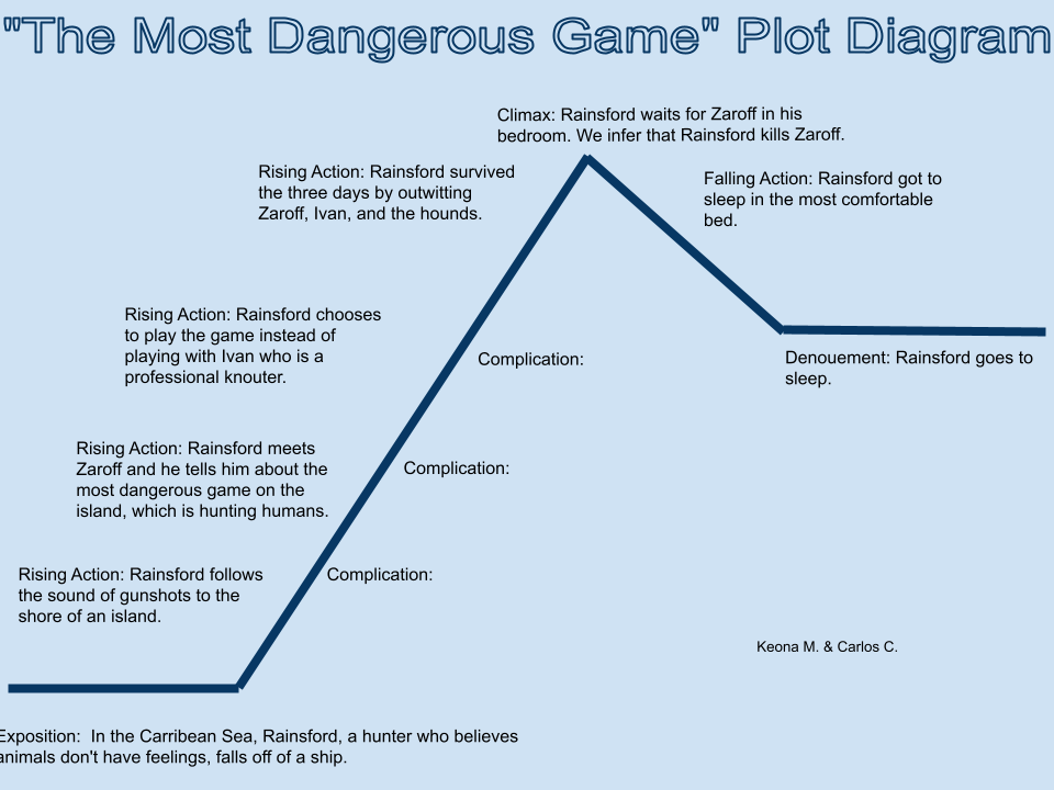 outline the most dangerous game