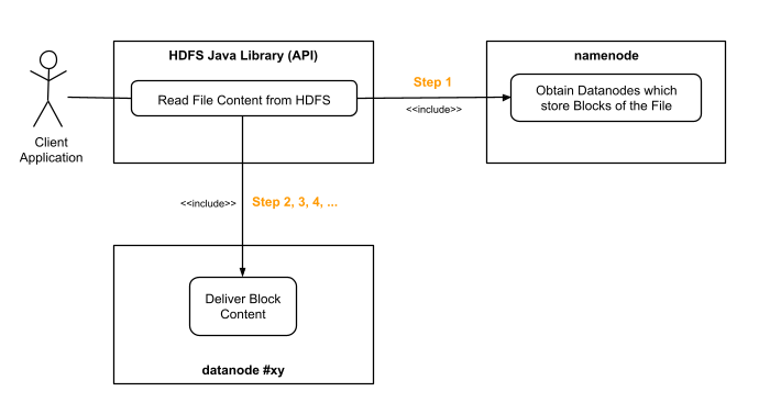 The communication flow when reading file content on HDFS