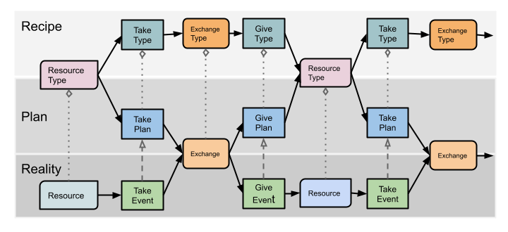 process-oriented flow