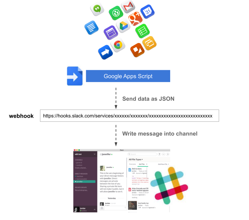 Google Office Irvine 1: Integrate Google Apps And Slack With Google Apps Scripts