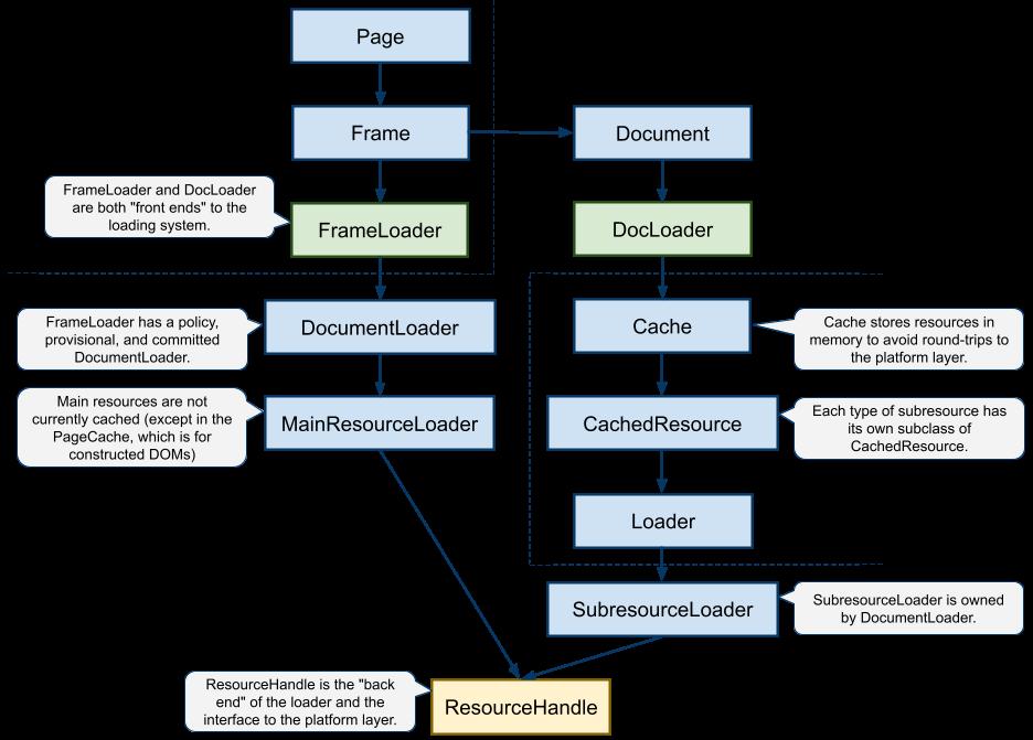 How WebKit Loads a Web Page