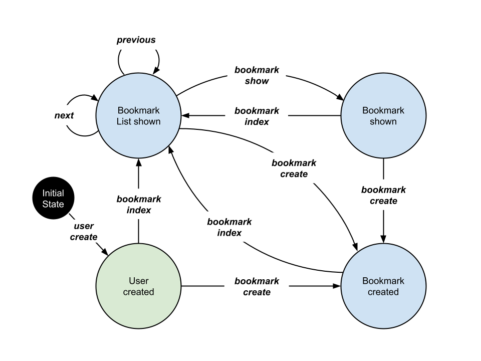 Public Bookmarks API FSM