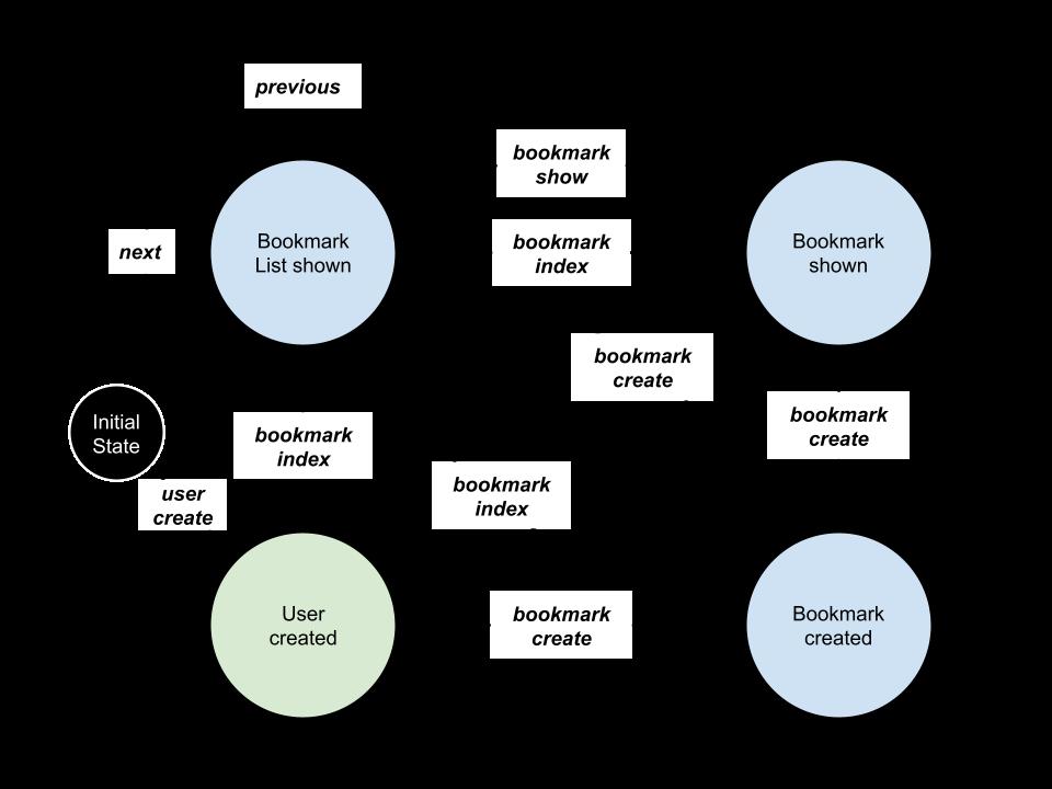 Client App State Machine