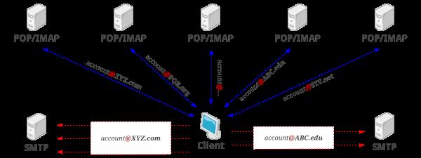 Account multipli di posta elettronica su singolo client email