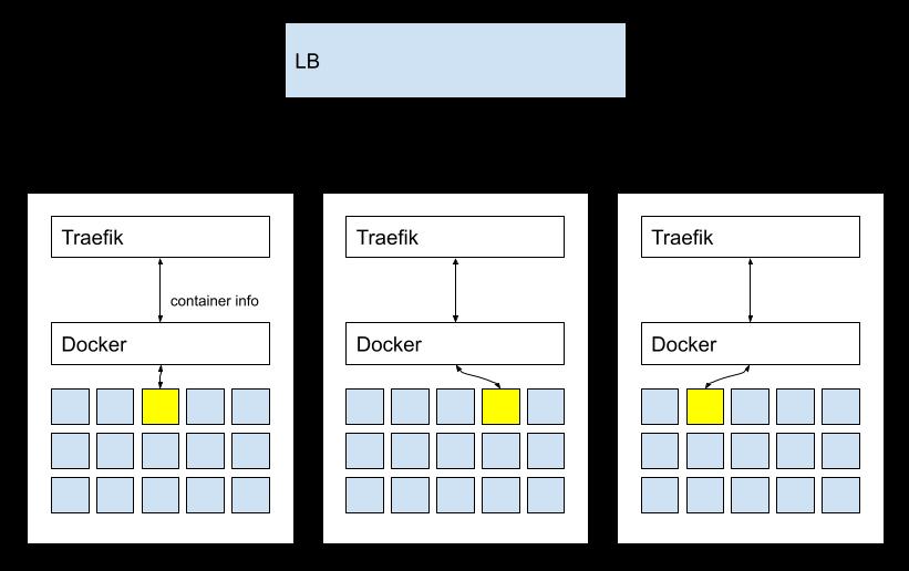 Traefik 기반 reverse proxy 시스템 구성