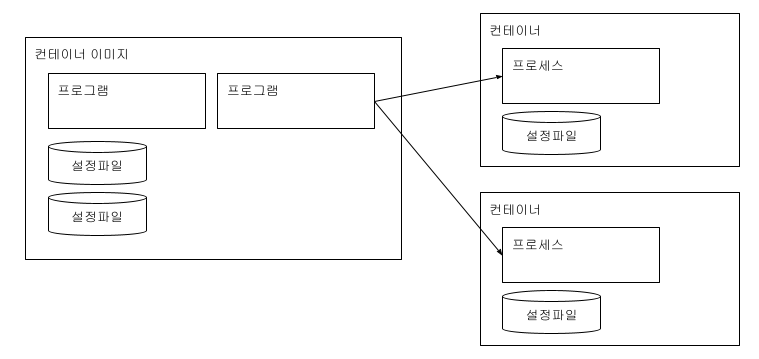 컨테이너 실행 과정