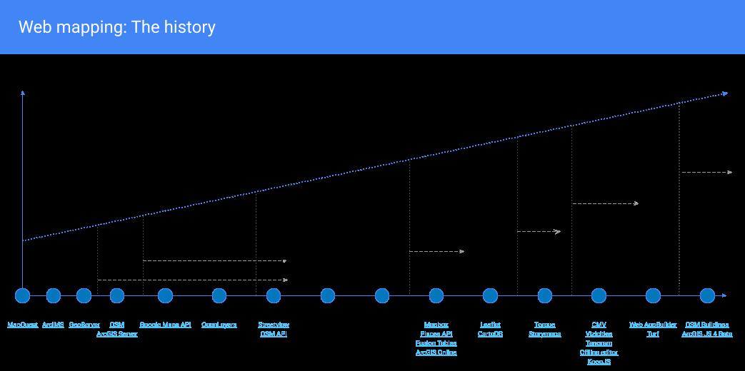Web Mapping History
