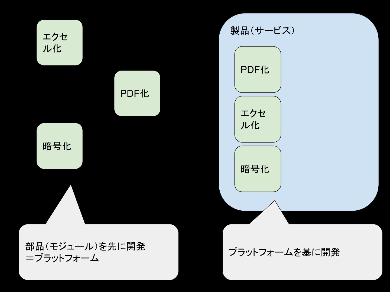 プラットフォーム開発