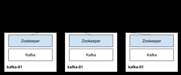 Kafka 테스트 환경 구성