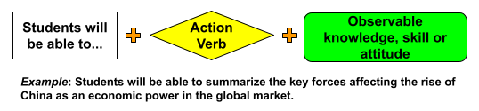 Objective construction: Students will be able to + action verb + observable knowledge, skill or attitude. Example: Students will be able to summarize the key forces affecting the rise of China as an economic power in the global market.