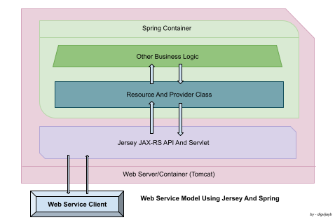 Flow Diagram Of Web Service Using Jersey And Spring