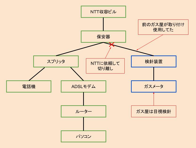 接続の図解