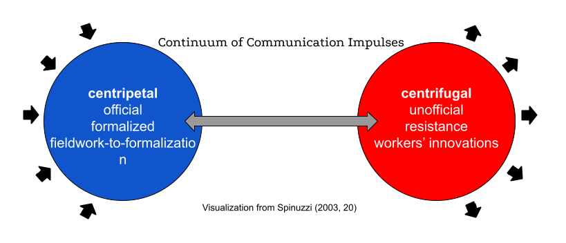 Communication impulse visualization (diagram)