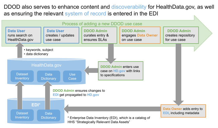 DDOD helps with EDI and field-level data dictionary