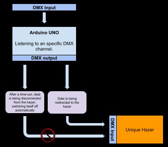 Schematic arduino DMX controller