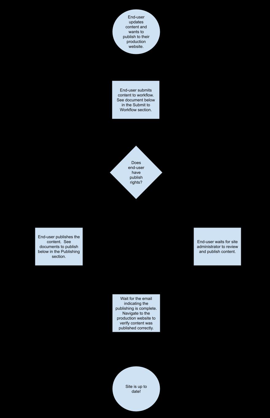 workflow diagram walking users through publishing process