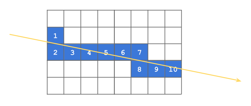 grid iteration
