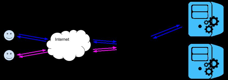 Reverse proxy cache