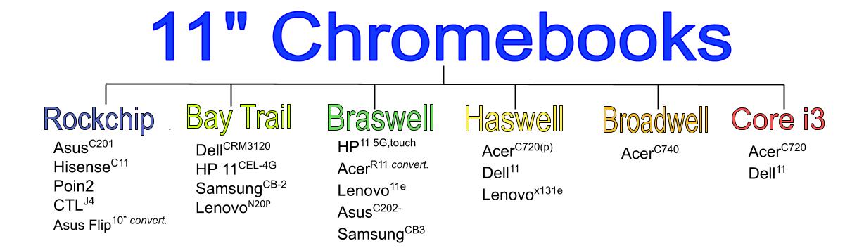 best 11 chromebook