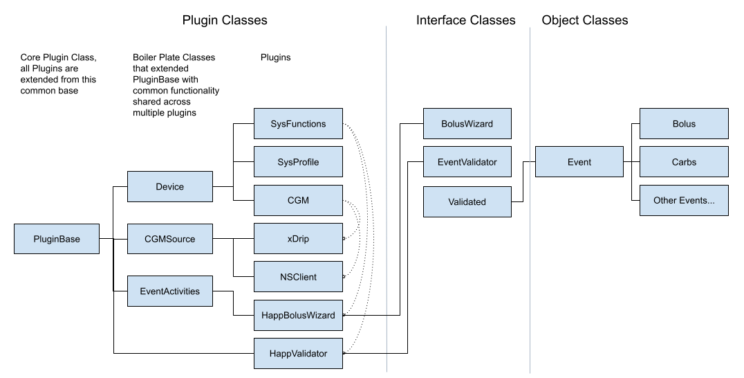 Architecture outline for HAPP+