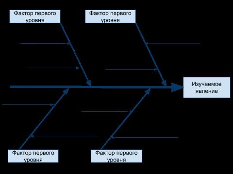 схема диаграммы