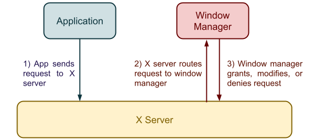 Role of a Window Manager