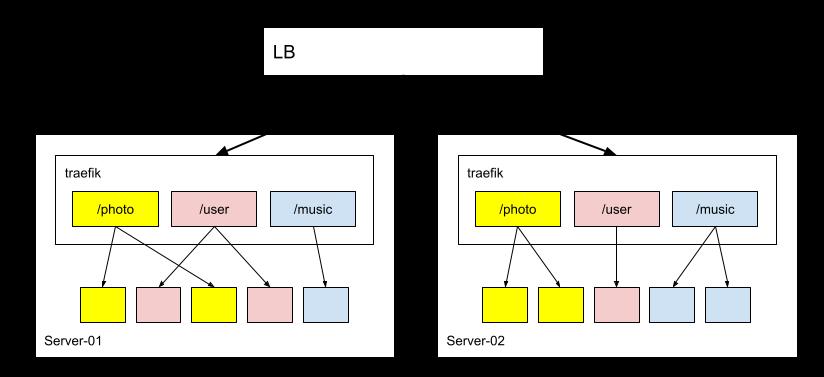 REST API Server