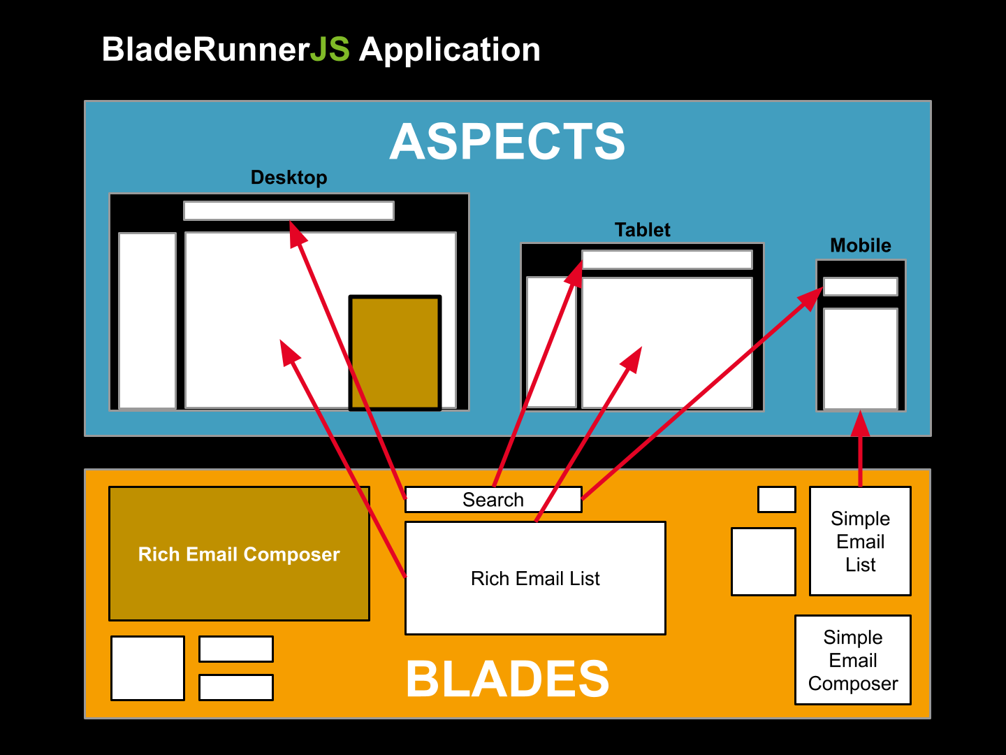BladeRunnerJS Aspects example
