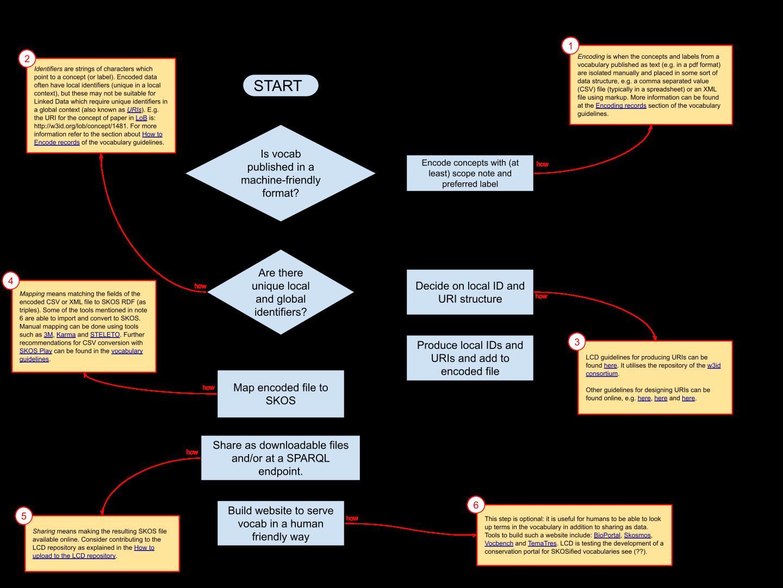Flowchart explaining how to encode a vocabulary using SKOS