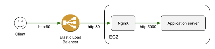 Web server environment tier