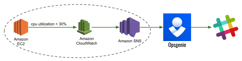 Opsgenie 테스트를 위한 AWS SNS 설정