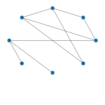 Circular layout