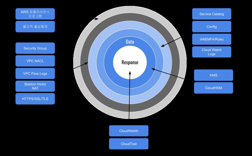 AWS 보안기능과 심층방어전략