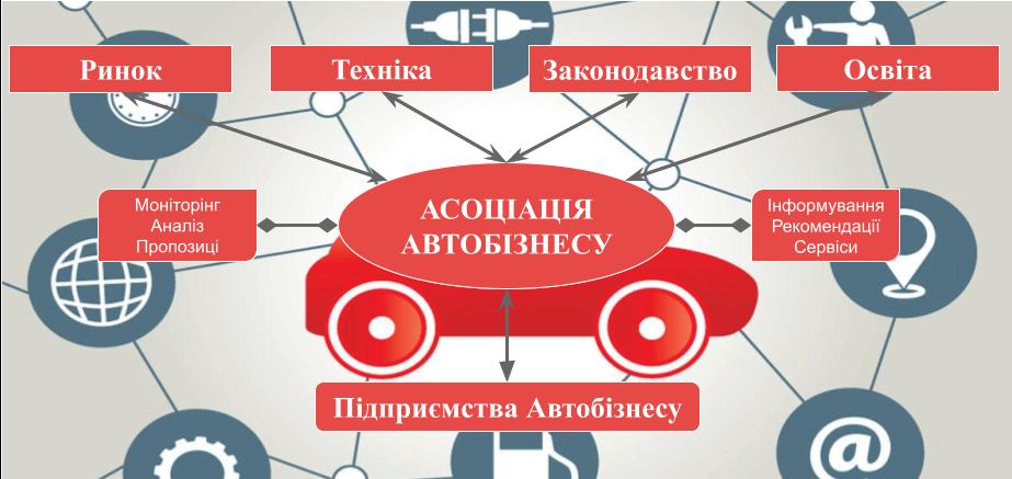 Схема діяльності асоціації