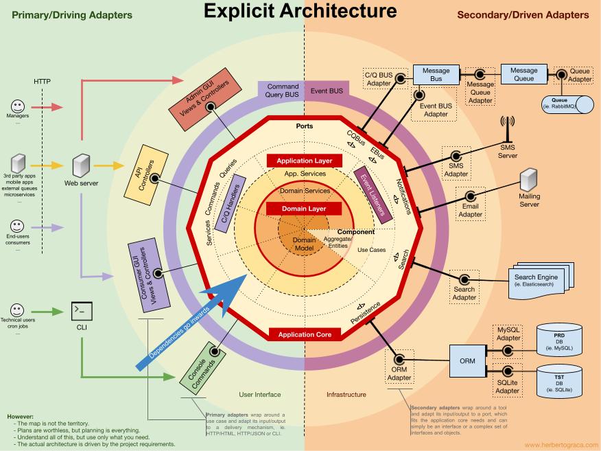 Arquitetura Hexagonal Explícita