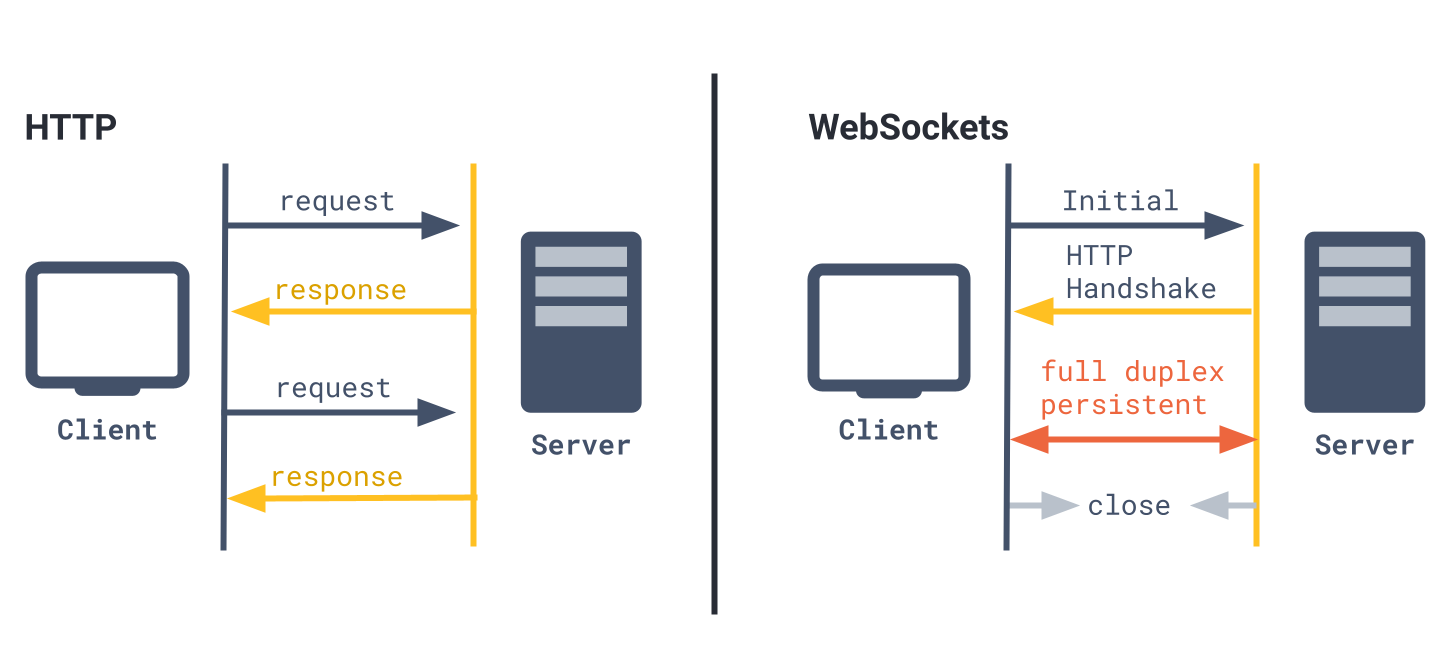 http vs websockets