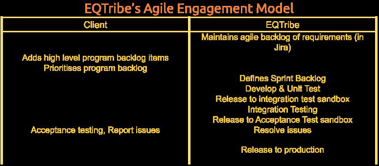 EQTribe's Agile Engagement Model