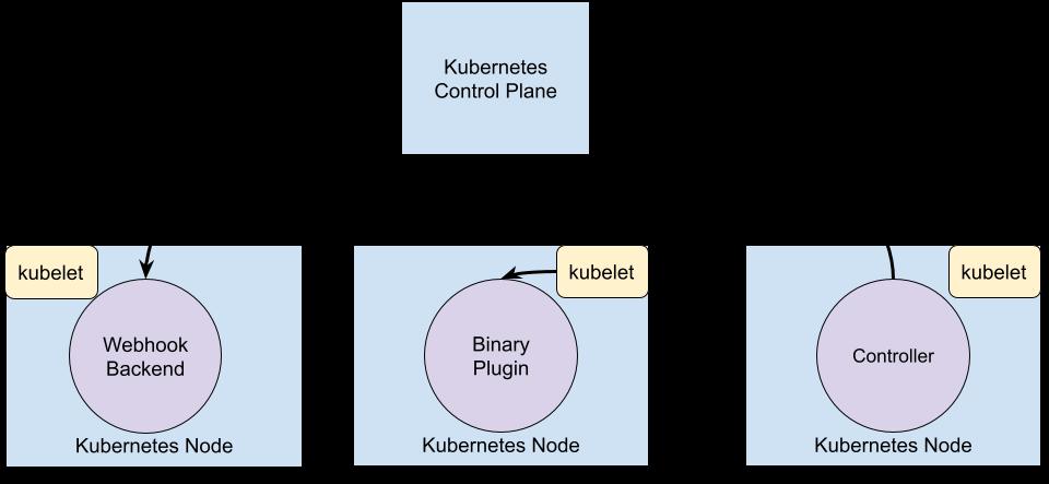 Extension Point가 Kubernetes Control Plane과 상호 작용하는 다이어그램